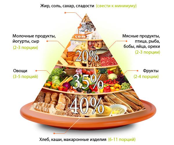 рацион питания для похудения на 10 ru