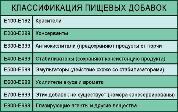 таблица классификации пищевых добавок