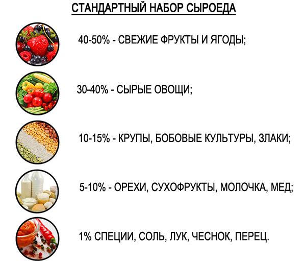 питание для фрукторианца