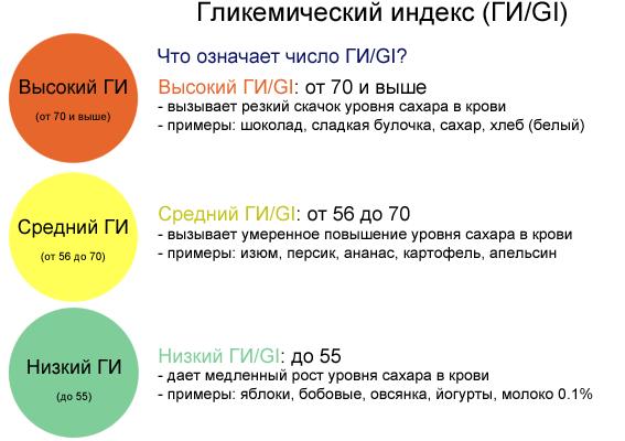 гликемический-индекс