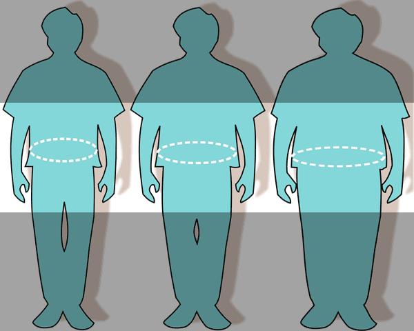 как-поределить-тип-ожирения