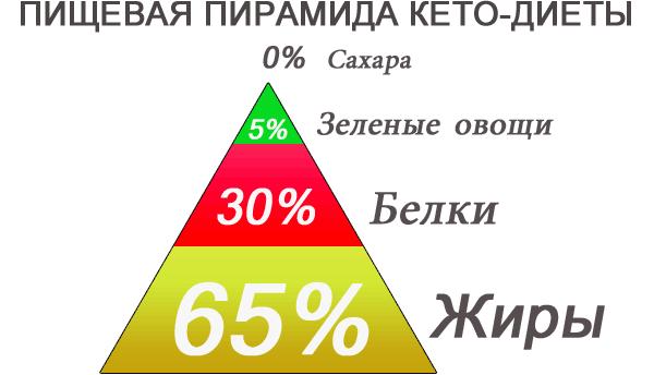 пирамида-кето-диеты