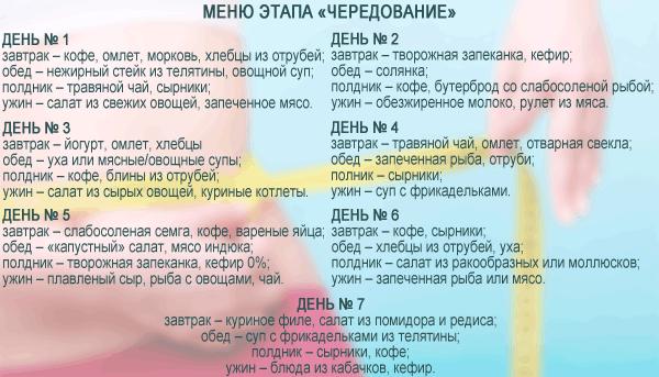Диета дюкана меню на первую неделю